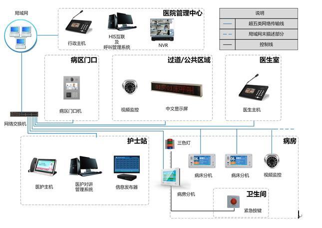 全数字医护对讲系统就选北京天良