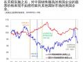 IMF:加征关税成本,消费者已经感受到了