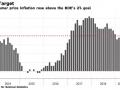 英国4月通胀率达标,但想让英国央行加息,这点表现还不够