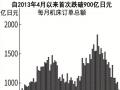 作为经济先行指标,日本机床订单额下降近四成