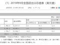 按美元计中国9月出口同比降3.2%,进口降8.5%