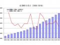 """中国货币政策必须偏向""""数量调节"""""""