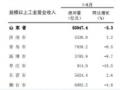 """谋破规模以上工业""""阵痛期"""",山东省市计划第四季度发力"""