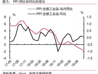 中信证券:猪价将持续上升至明年2季度 1月CPI或触达5%