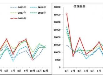 低预期的10月金融数据,包含了怎样的信息