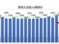 出生率再创新低!稳增长难度加大,央行还会降息吗?