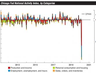 芝加哥联储经济活动指数显示:美国3月已进入衰退