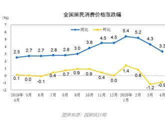 """大幅回落!CPI同比涨幅重回""""3时代"""",如何影响货币政策?"""